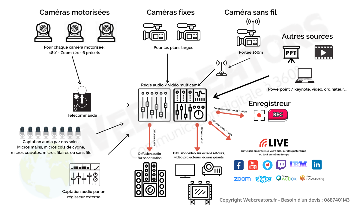 prestataire-streaming-video-direct-alsace